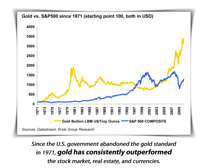 gold1971
